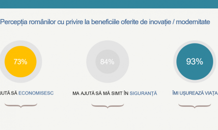 8 din 10 români asociază inovația cu ideea de siguranță